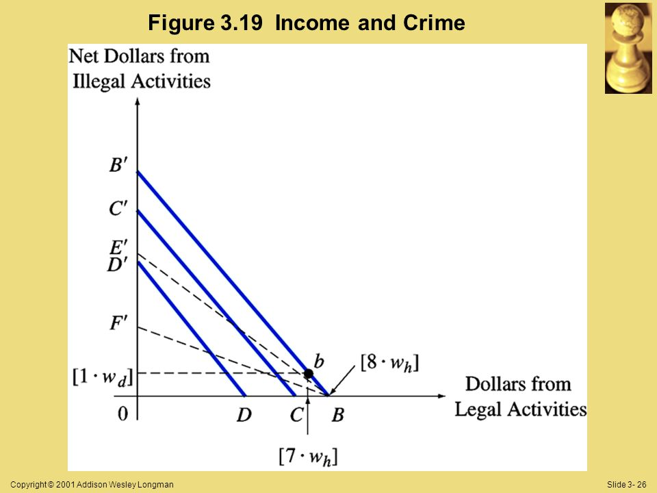 Copyright © 2001 Addison Wesley LongmanSlide 3- 26 Figure 3.19 Income and Crime