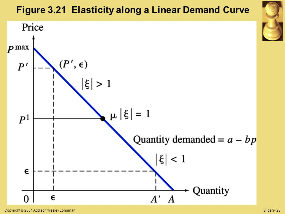 Copyright © 2001 Addison Wesley LongmanSlide 3- 28 Figure 3.21 Elasticity along a Linear Demand Curve