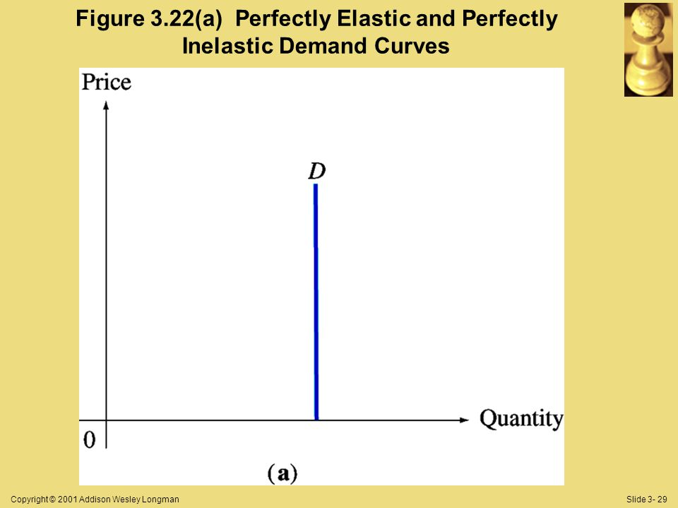Copyright © 2001 Addison Wesley LongmanSlide 3- 29 Figure 3.22(a) Perfectly Elastic and Perfectly Inelastic Demand Curves