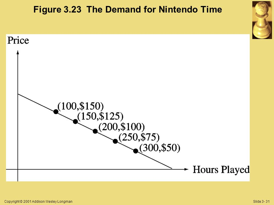 Copyright © 2001 Addison Wesley LongmanSlide 3- 31 Figure 3.23 The Demand for Nintendo Time