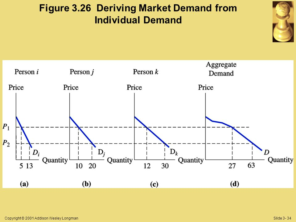 Copyright © 2001 Addison Wesley LongmanSlide 3- 34 Figure 3.26 Deriving Market Demand from Individual Demand