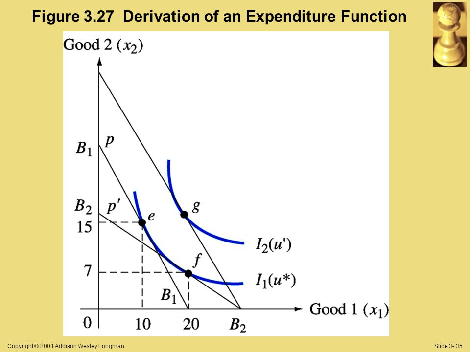 Copyright © 2001 Addison Wesley LongmanSlide 3- 35 Figure 3.27 Derivation of an Expenditure Function