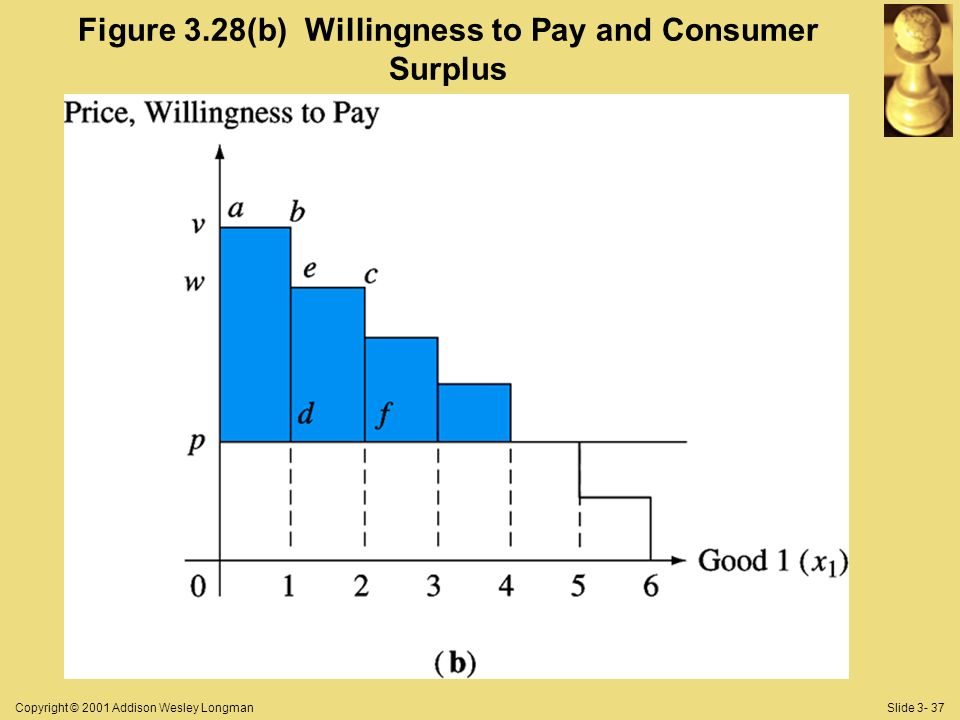 Copyright © 2001 Addison Wesley LongmanSlide 3- 37 Figure 3.28(b) Willingness to Pay and Consumer Surplus