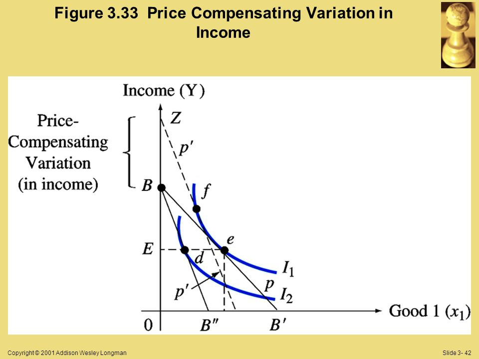 Copyright © 2001 Addison Wesley LongmanSlide 3- 42 Figure 3.33 Price Compensating Variation in Income
