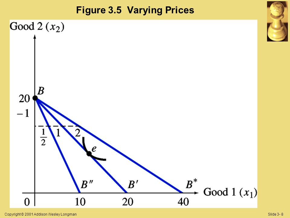 Copyright © 2001 Addison Wesley LongmanSlide 3- 8 Figure 3.5 Varying Prices