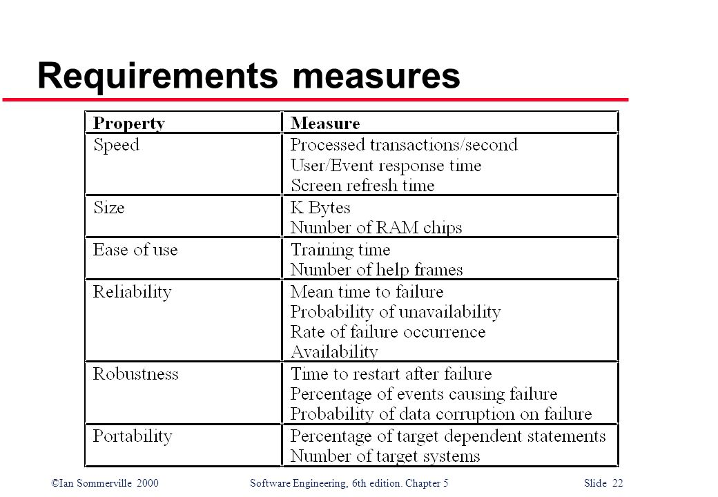 ©Ian Sommerville 2000 Software Engineering, 6th edition. Chapter 5 Slide 22 Requirements measures