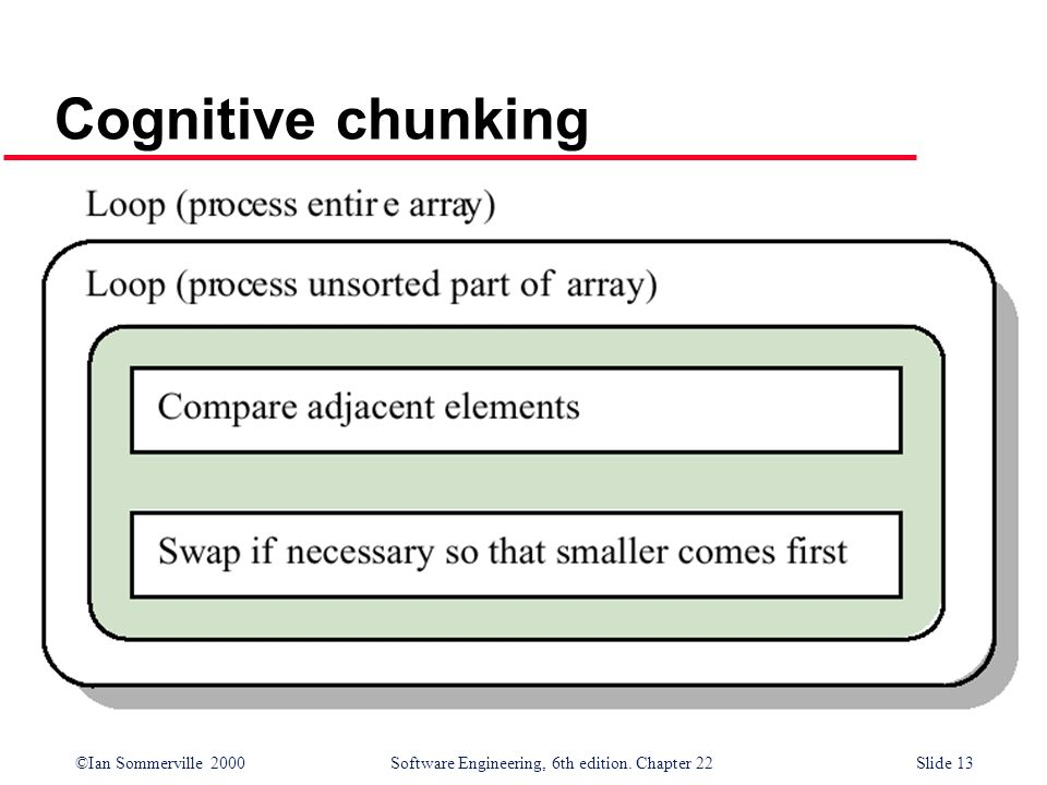 ©Ian Sommerville 2000 Software Engineering, 6th edition. Chapter 22Slide 13 Cognitive chunking
