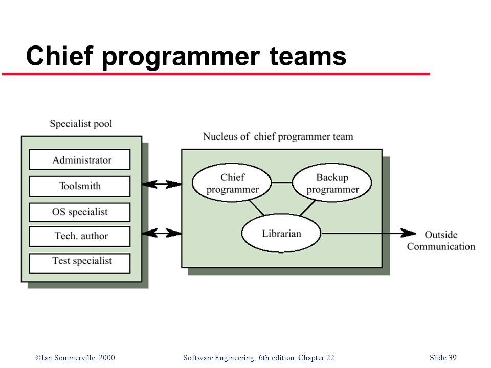 ©Ian Sommerville 2000 Software Engineering, 6th edition. Chapter 22Slide 39 Chief programmer teams