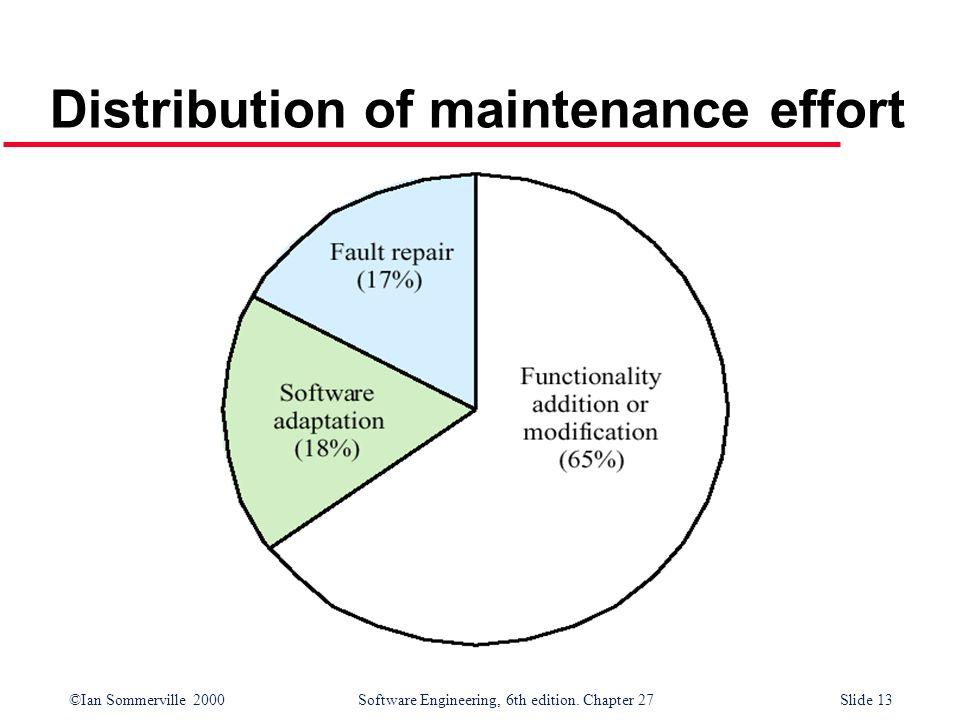 ©Ian Sommerville 2000 Software Engineering, 6th edition. Chapter 27Slide 13 Distribution of maintenance effort