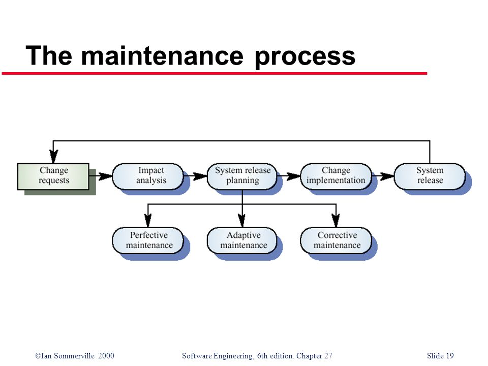 ©Ian Sommerville 2000 Software Engineering, 6th edition. Chapter 27Slide 19 The maintenance process