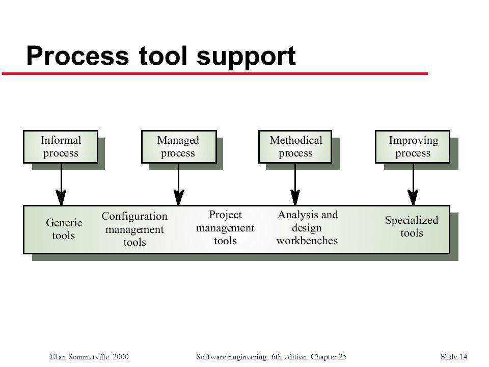 ©Ian Sommerville 2000Software Engineering, 6th edition. Chapter 25 Slide 14 Process tool support