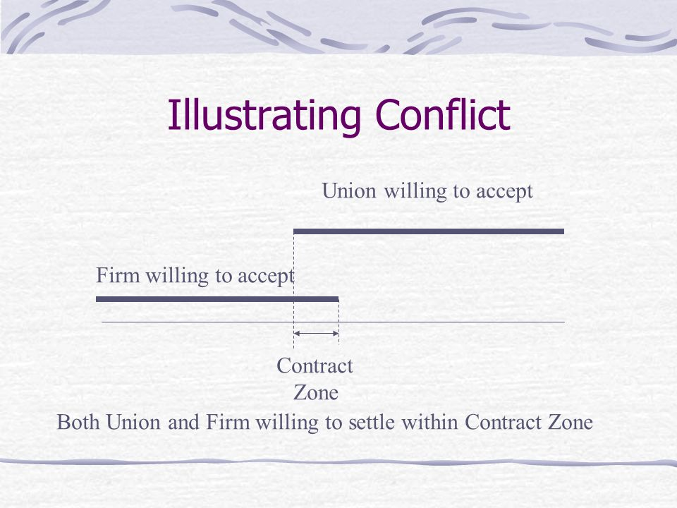 Illustrating Conflict Firm willing to accept Union willing to accept Contract Zone Both Union and Firm willing to settle within Contract Zone