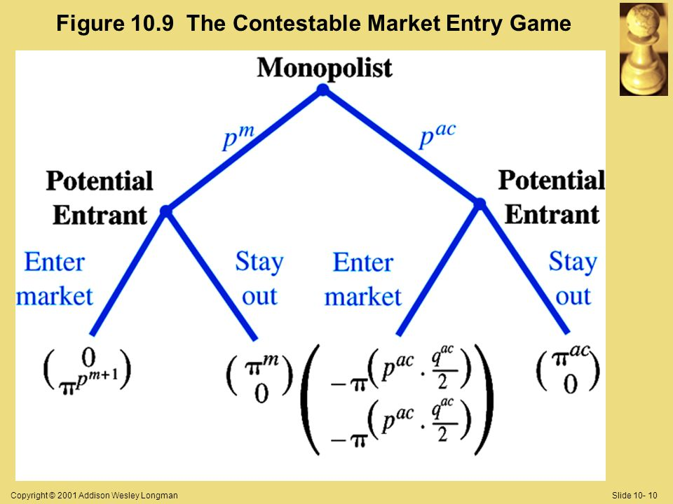 Copyright © 2001 Addison Wesley LongmanSlide 10- 10 Figure 10.9 The Contestable Market Entry Game