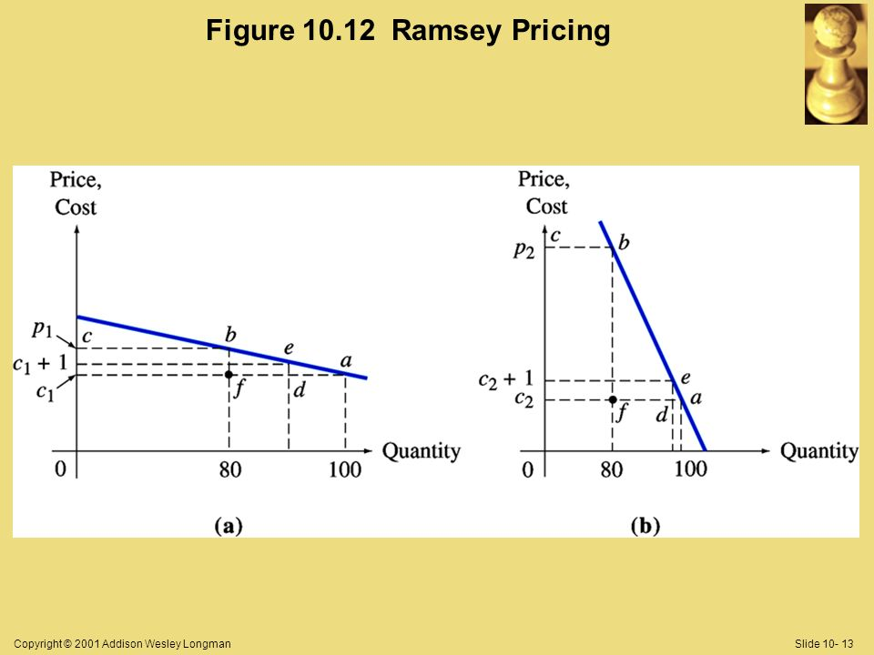 Copyright © 2001 Addison Wesley LongmanSlide 10- 13 Figure 10.12 Ramsey Pricing