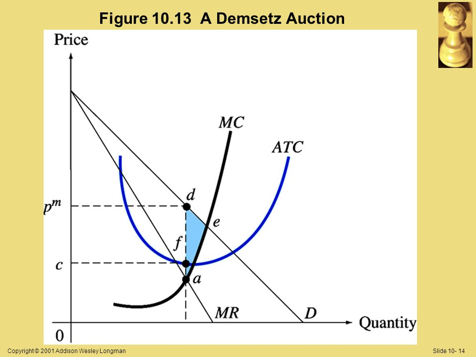 Copyright © 2001 Addison Wesley LongmanSlide 10- 14 Figure 10.13 A Demsetz Auction