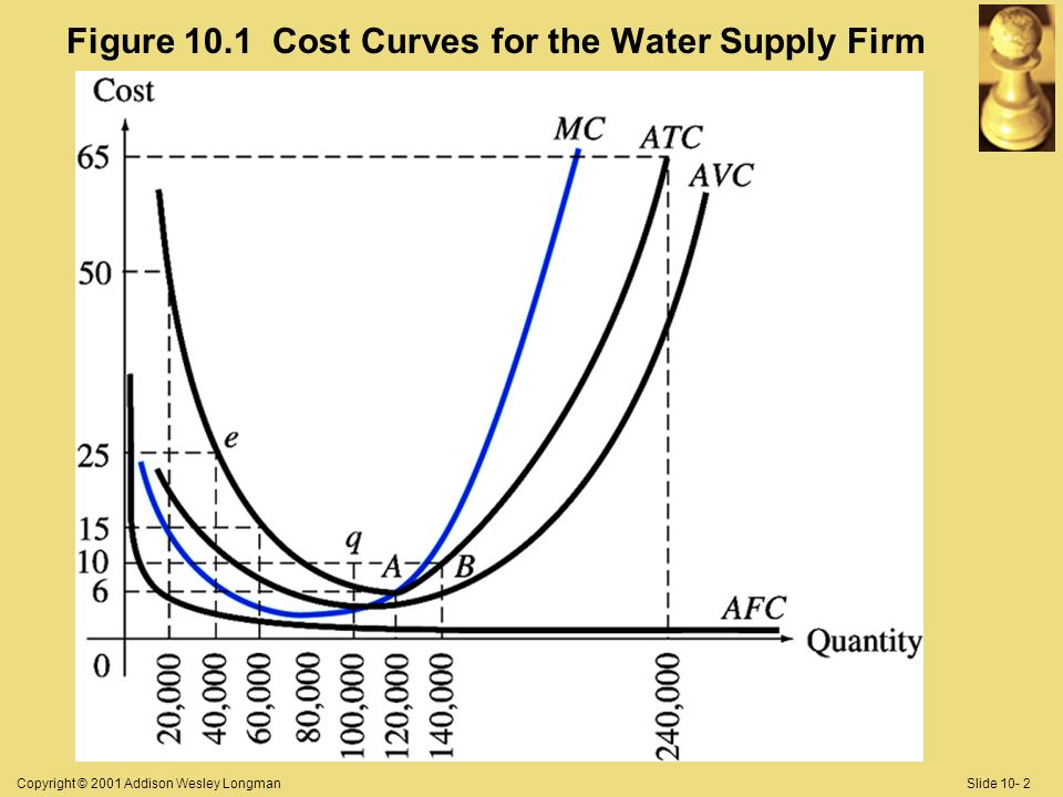 Copyright © 2001 Addison Wesley LongmanSlide 10- 2 Figure 10.1 Cost Curves for the Water Supply Firm