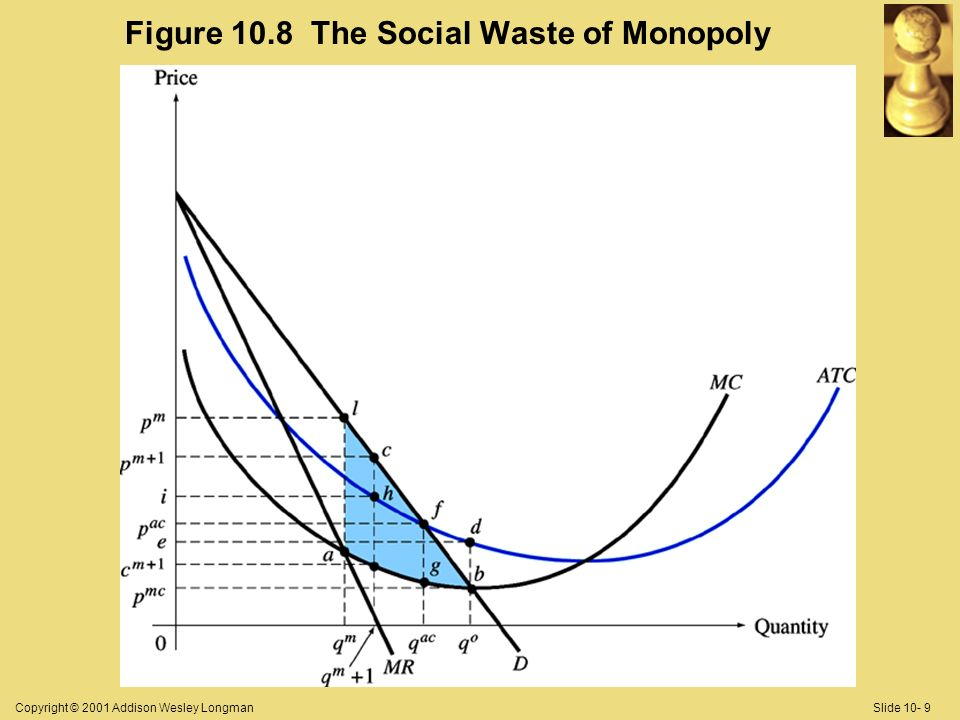 Copyright © 2001 Addison Wesley LongmanSlide 10- 9 Figure 10.8 The Social Waste of Monopoly