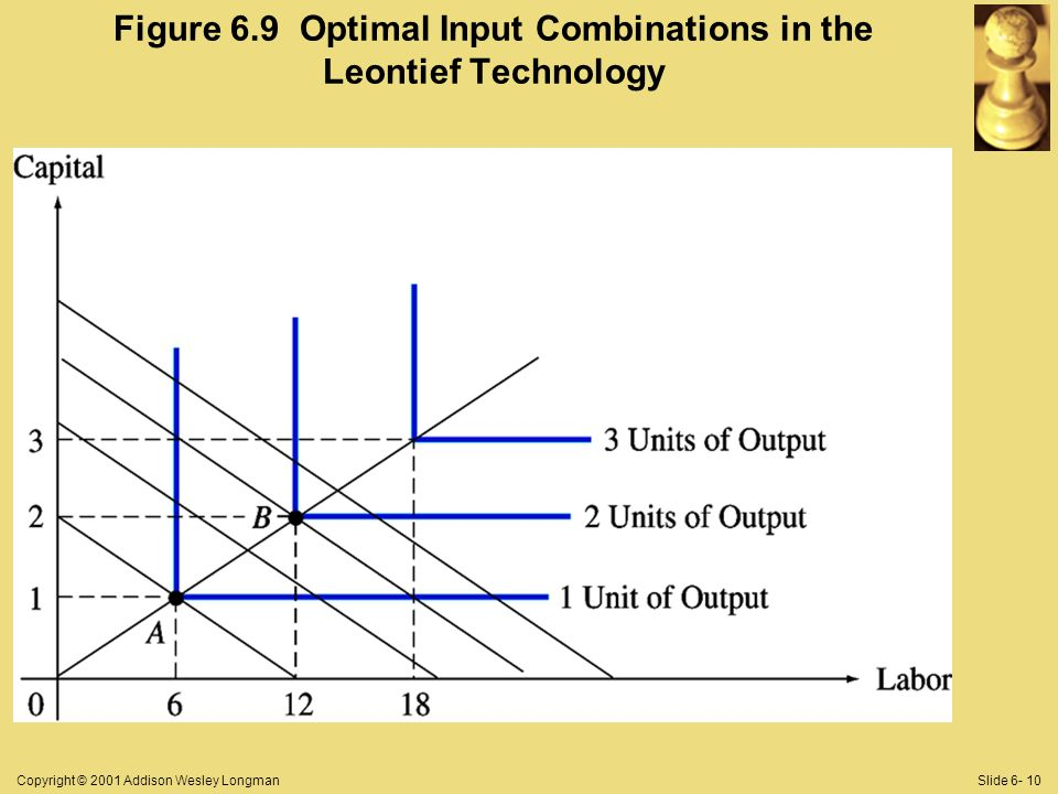 Copyright © 2001 Addison Wesley LongmanSlide 6- 10 Figure 6.9 Optimal Input Combinations in the Leontief Technology