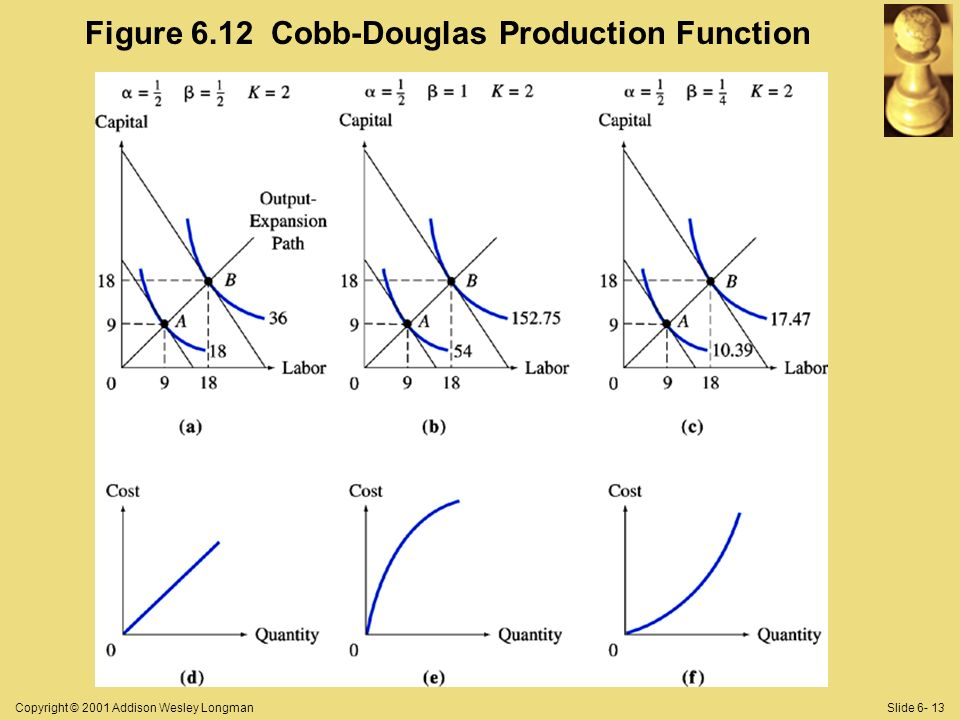 Copyright © 2001 Addison Wesley LongmanSlide 6- 13 Figure 6.12 Cobb-Douglas Production Function