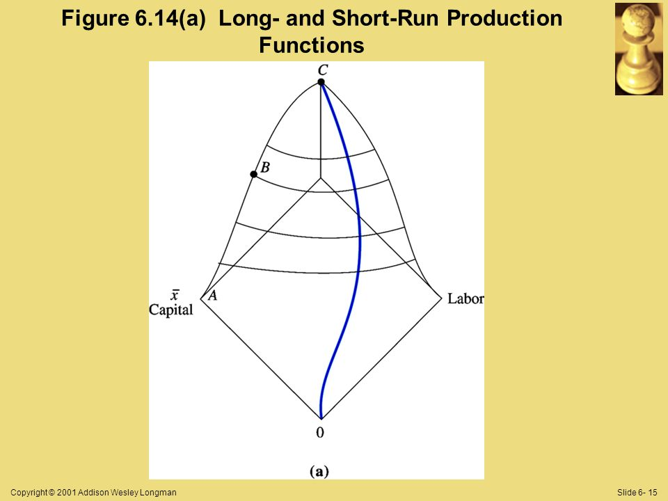 Copyright © 2001 Addison Wesley LongmanSlide 6- 15 Figure 6.14(a) Long- and Short-Run Production Functions