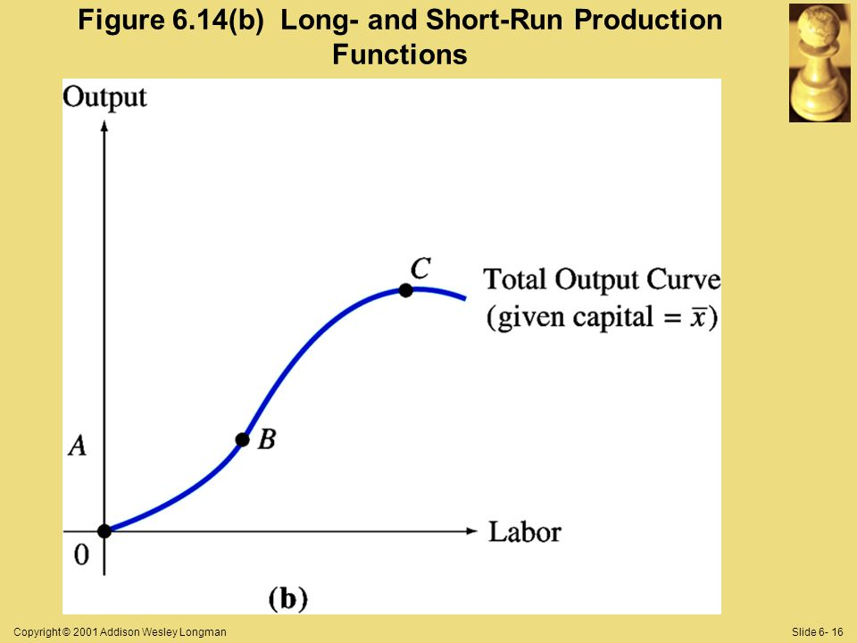 Copyright © 2001 Addison Wesley LongmanSlide 6- 16 Figure 6.14(b) Long- and Short-Run Production Functions
