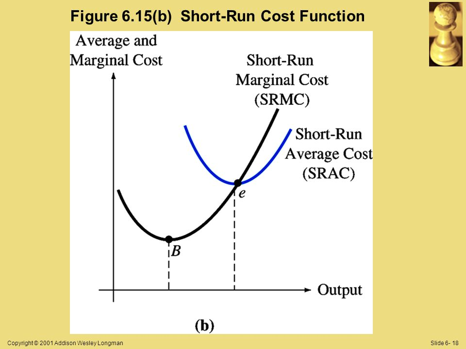 Copyright © 2001 Addison Wesley LongmanSlide 6- 18 Figure 6.15(b) Short-Run Cost Function