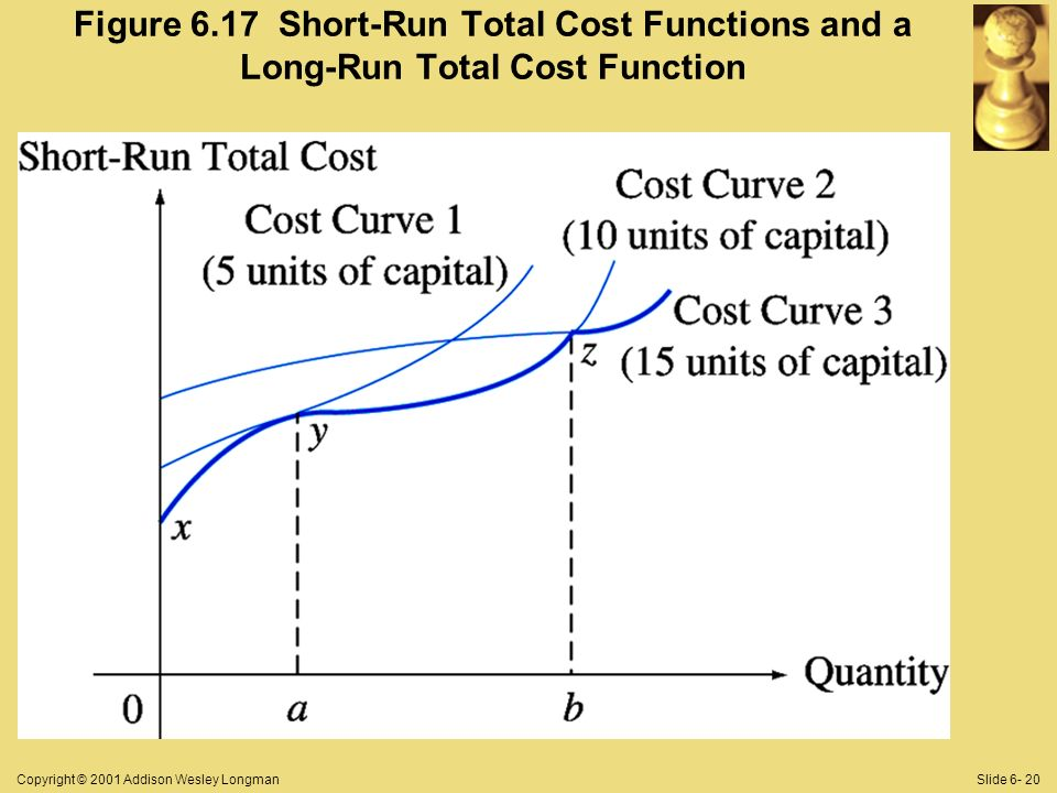 Copyright © 2001 Addison Wesley LongmanSlide 6- 20 Figure 6.17 Short-Run Total Cost Functions and a Long-Run Total Cost Function
