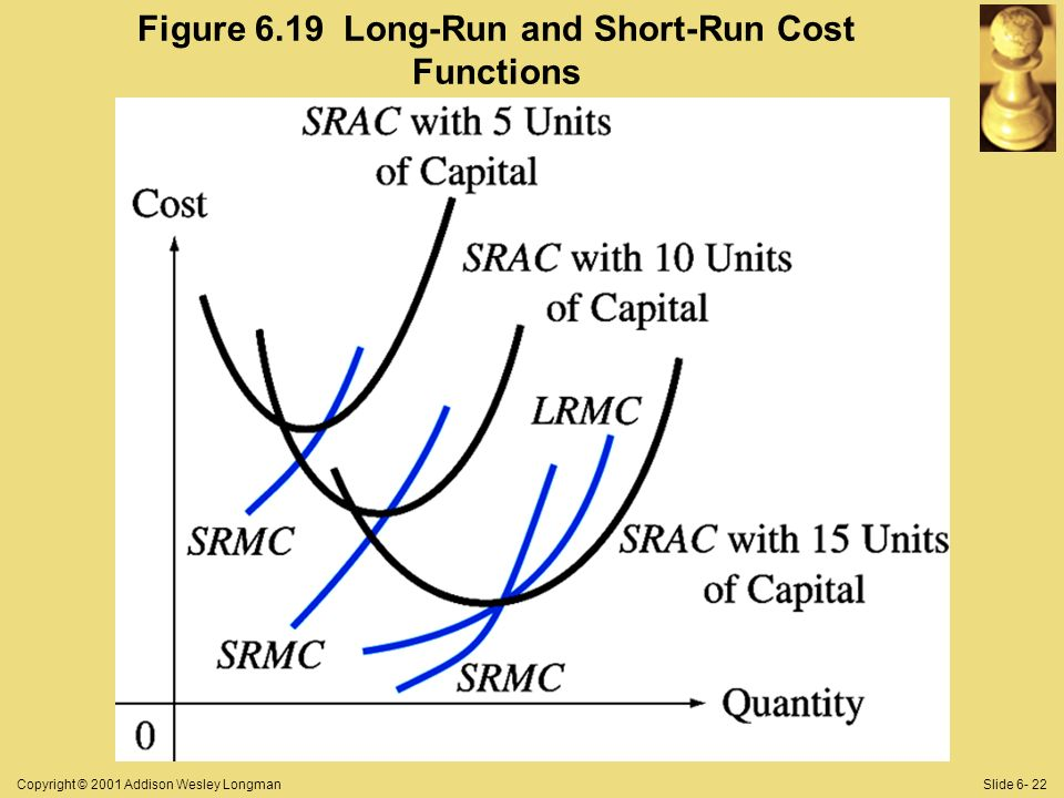 Copyright © 2001 Addison Wesley LongmanSlide 6- 22 Figure 6.19 Long-Run and Short-Run Cost Functions