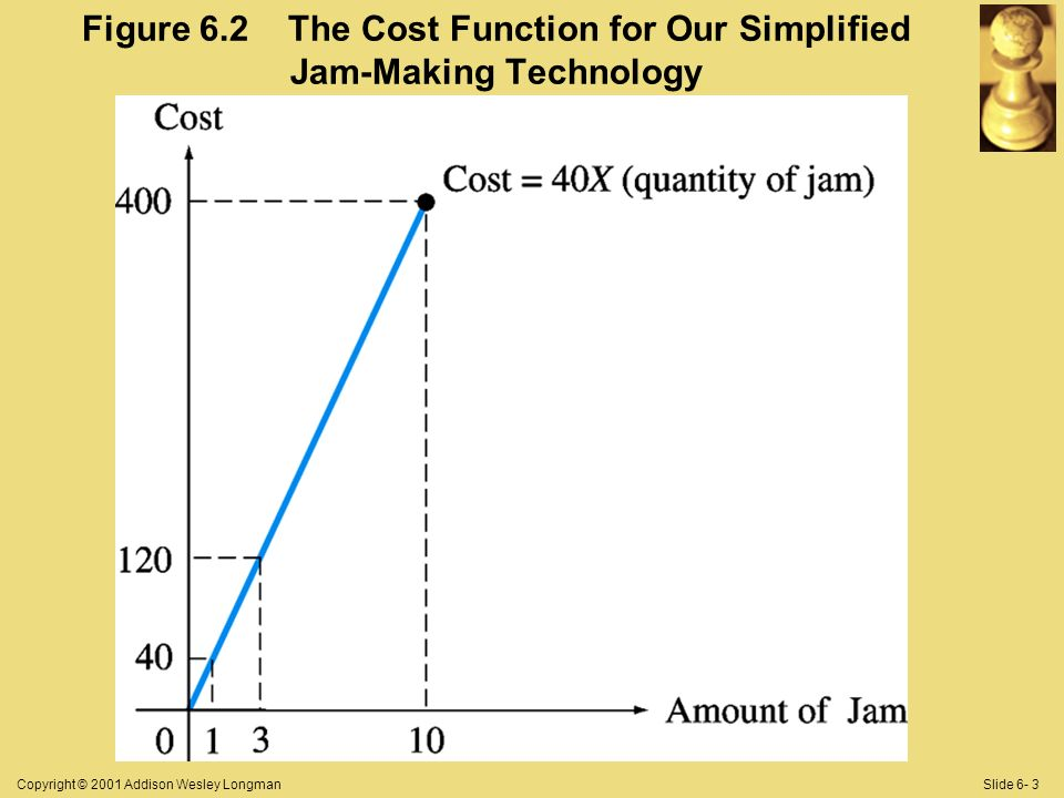 Copyright © 2001 Addison Wesley LongmanSlide 6- 3 Figure 6.2 The Cost Function for Our Simplified Jam-Making Technology