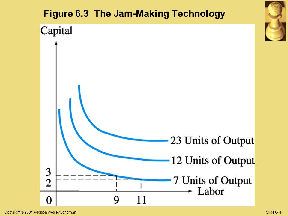 Copyright © 2001 Addison Wesley LongmanSlide 6- 4 Figure 6.3 The Jam-Making Technology
