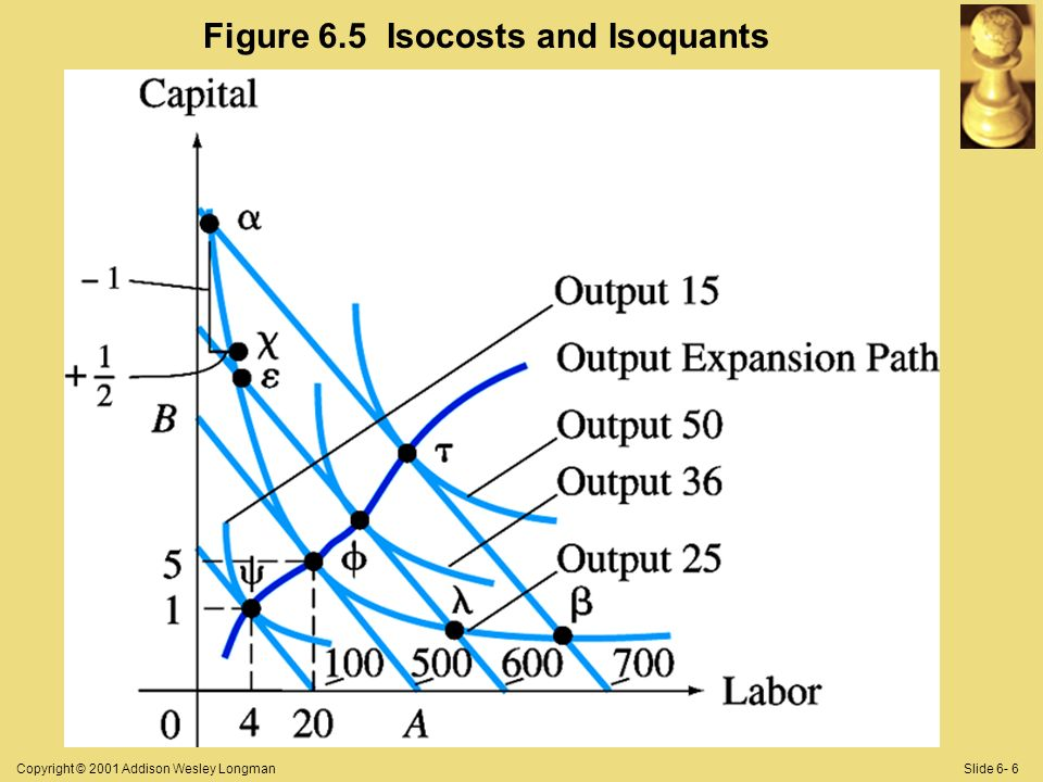 Copyright © 2001 Addison Wesley LongmanSlide 6- 6 Figure 6.5 Isocosts and Isoquants