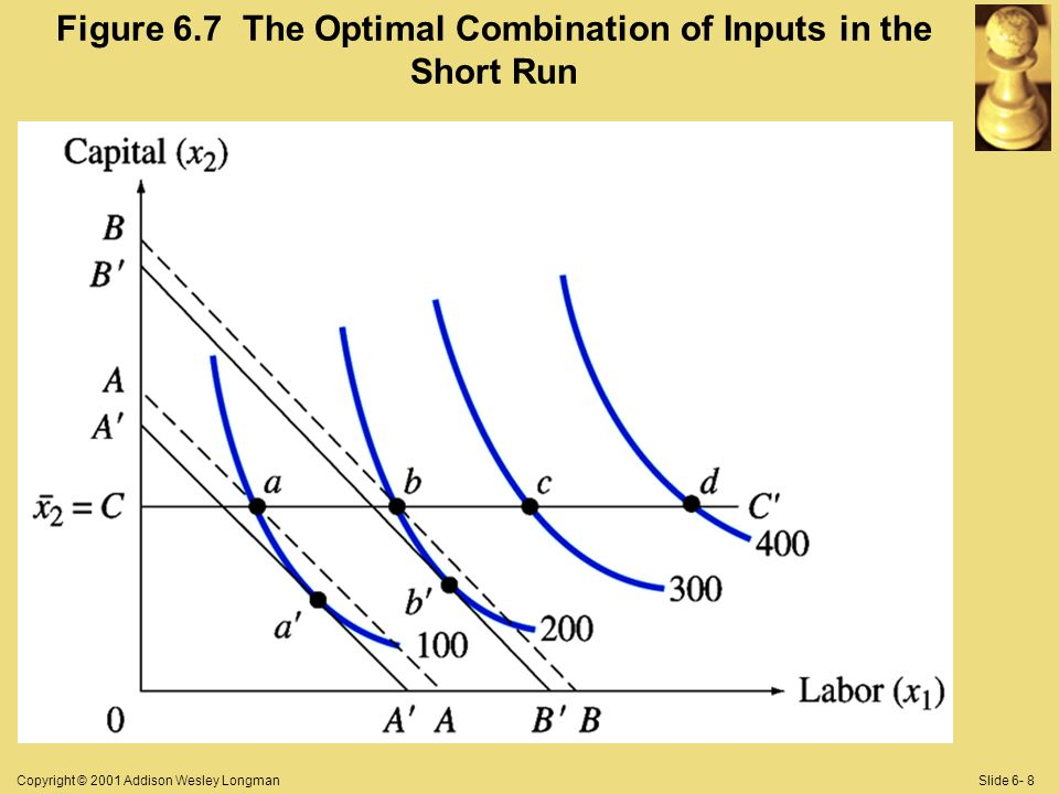 Copyright © 2001 Addison Wesley LongmanSlide 6- 8 Figure 6.7 The Optimal Combination of Inputs in the Short Run
