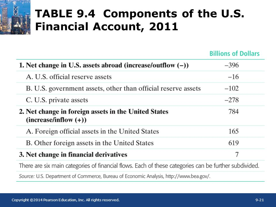 Copyright ©2014 Pearson Education, Inc. All rights reserved.9-21 TABLE 9.4 Components of the U.S. Financial Account, 2011