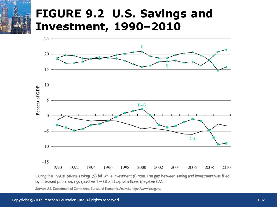 Copyright ©2014 Pearson Education, Inc. All rights reserved.9-37 FIGURE 9.2 U.S. Savings and Investment, 1990–2010