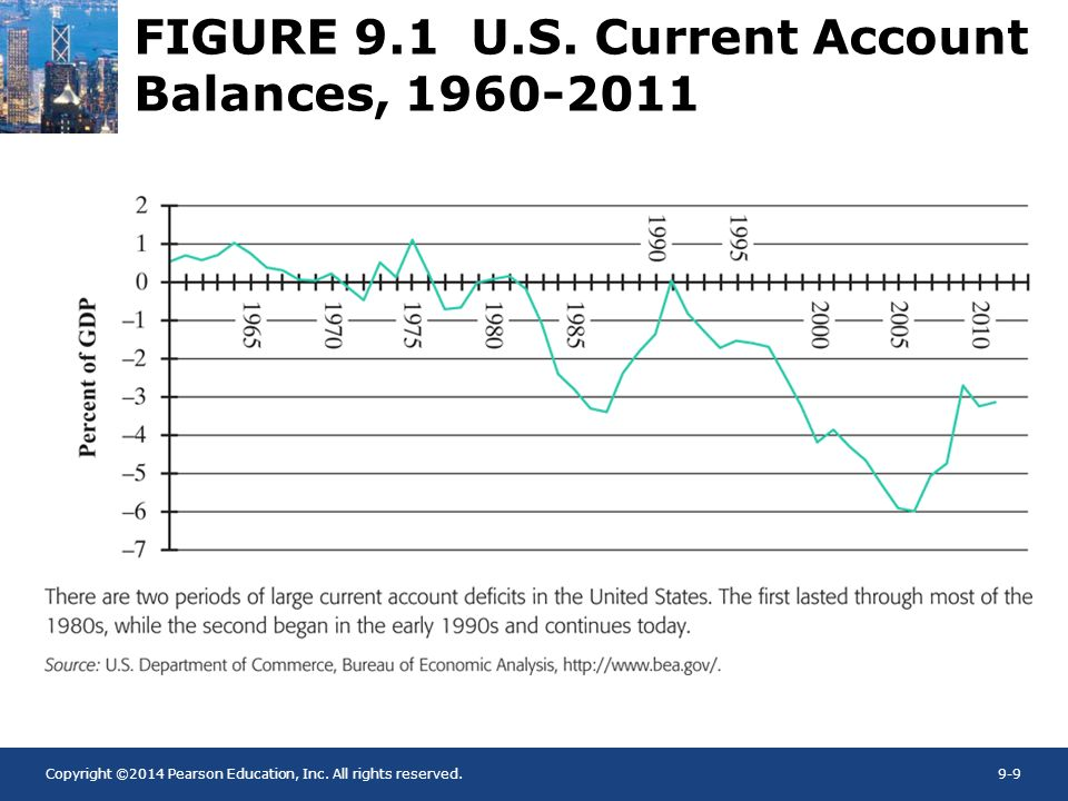 Copyright ©2014 Pearson Education, Inc. All rights reserved.9-9 FIGURE 9.1 U.S. Current Account Balances, 1960-2011