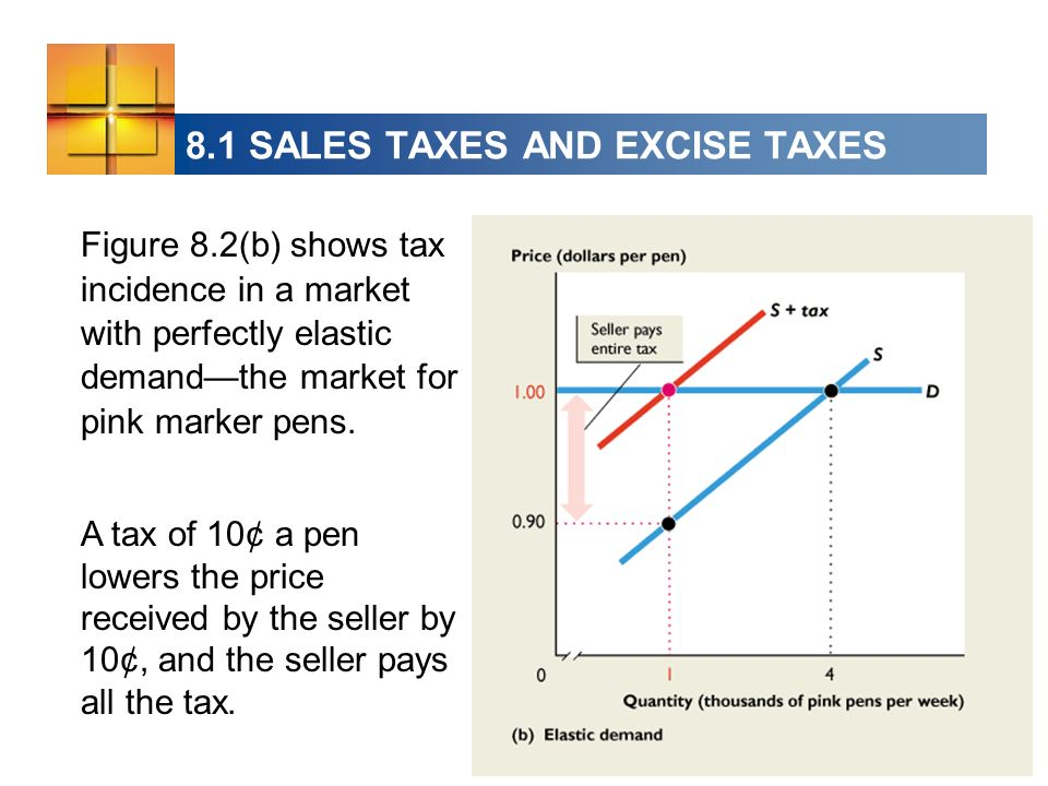 8.1 SALES TAXES AND EXCISE TAXES Figure 8.2(b) shows tax incidence in a market with perfectly elastic demandthe market for pink marker pens. A tax of