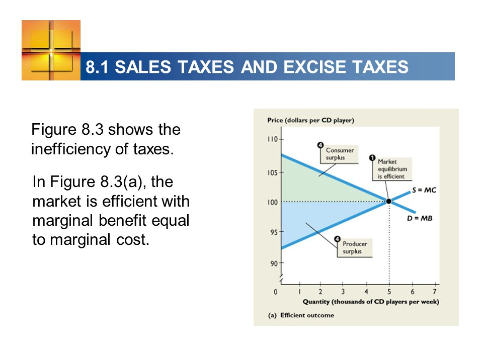 In Figure 8.3(a), the market is efficient with marginal benefit equal to marginal cost. Figure 8.3 shows the inefficiency of taxes. 8.1 SALES TAXES AN