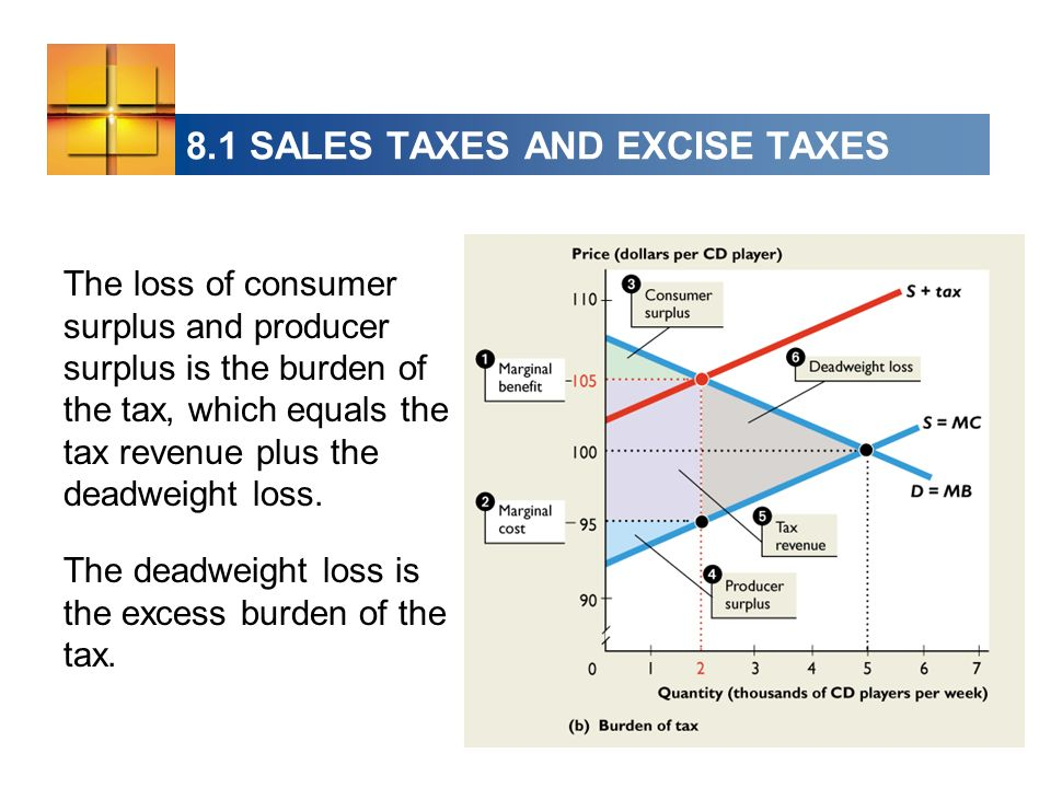The loss of consumer surplus and producer surplus is the burden of the tax, which equals the tax revenue plus the deadweight loss. The deadweight loss