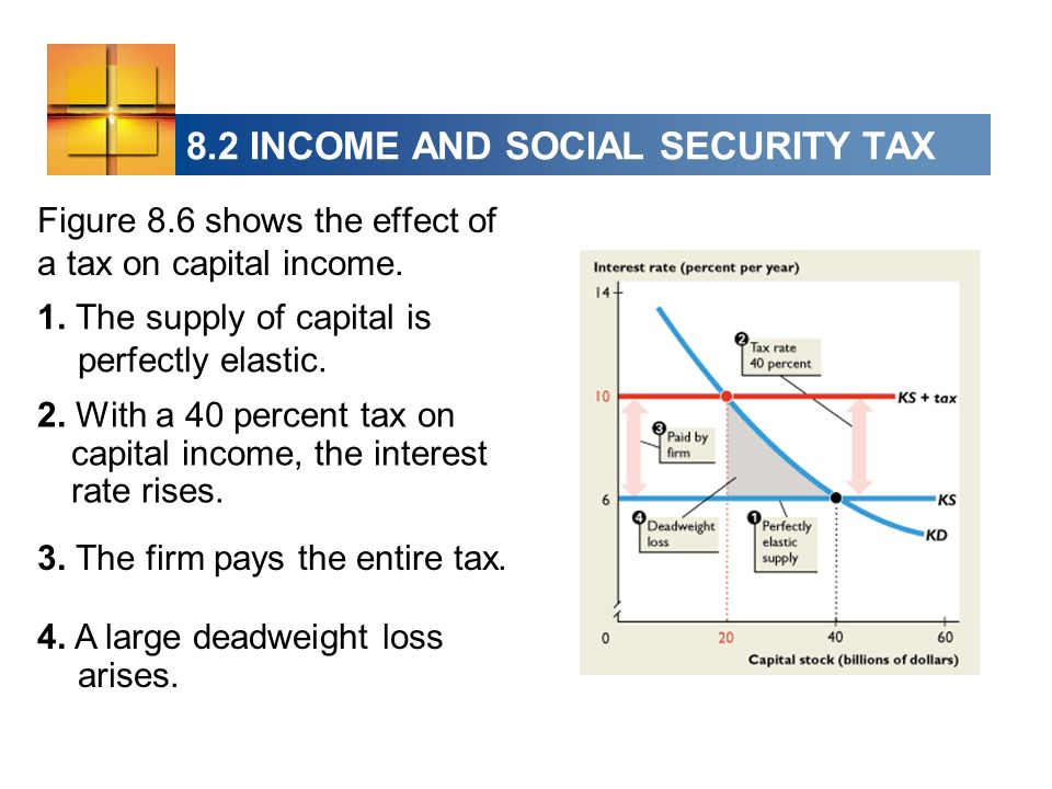 Figure 8.6 shows the effect of a tax on capital income. 1. The supply of capital is perfectly elastic. 2. With a 40 percent tax on capital income, the