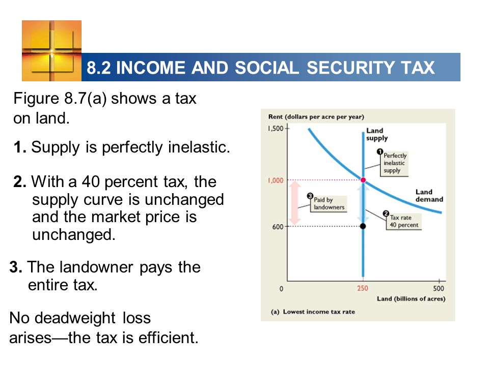 Figure 8.7(a) shows a tax on land. 1. Supply is perfectly inelastic. 2. With a 40 percent tax, the supply curve is unchanged and the market price is u
