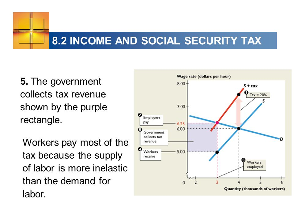8.2 INCOME AND SOCIAL SECURITY TAX 5. The government collects tax revenue shown by the purple rectangle. Workers pay most of the tax because the suppl