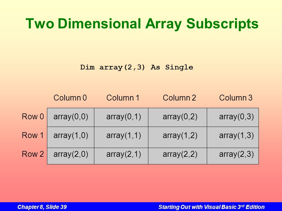 Chapter 8, Slide 39Starting Out with Visual Basic 3 rd Edition Two Dimensional Array Subscripts Dim array(2,3) As Single Column 0Column 1Column 2Column 3 Row 0array(0,0)array(0,1)array(0,2)array(0,3) Row 1array(1,0)array(1,1)array(1,2)array(1,3) Row 2array(2,0)array(2,1)array(2,2)array(2,3)