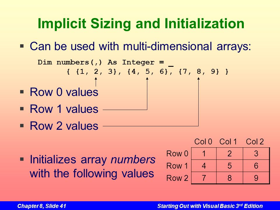 Chapter 8, Slide 41Starting Out with Visual Basic 3 rd Edition Implicit Sizing and Initialization Can be used with multi-dimensional arrays: Row 0 values Row 1 values Row 2 values Initializes array numbers with the following values Dim numbers(,) As Integer = _ { {1, 2, 3}, {4, 5, 6}, {7, 8, 9} } Col 0Col 1Col 2 Row 0123 Row 1456 Row 2789