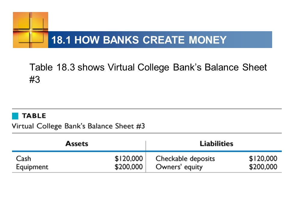 18.1 HOW BANKS CREATE MONEY Table 18.3 shows Virtual College Banks Balance Sheet #3
