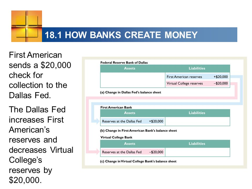 18.1 HOW BANKS CREATE MONEY First American sends a $20,000 check for collection to the Dallas Fed.