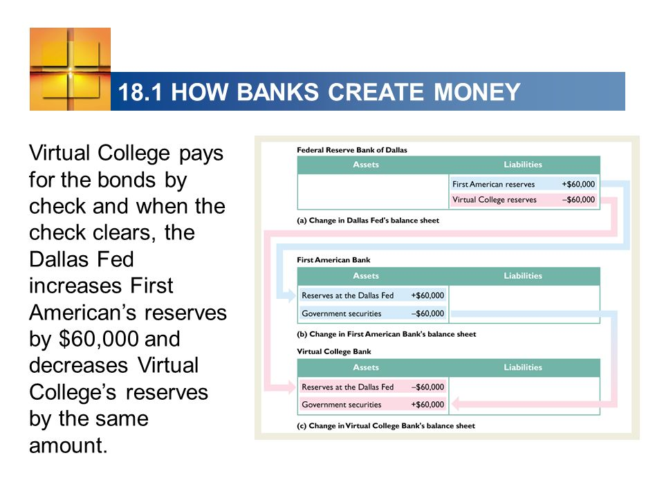 18.1 HOW BANKS CREATE MONEY Virtual College pays for the bonds by check and when the check clears, the Dallas Fed increases First Americans reserves by $60,000 and decreases Virtual Colleges reserves by the same amount.