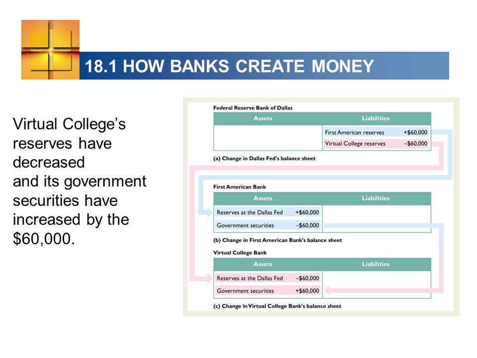 18.1 HOW BANKS CREATE MONEY Virtual Colleges reserves have decreased and its government securities have increased by the $60,000.