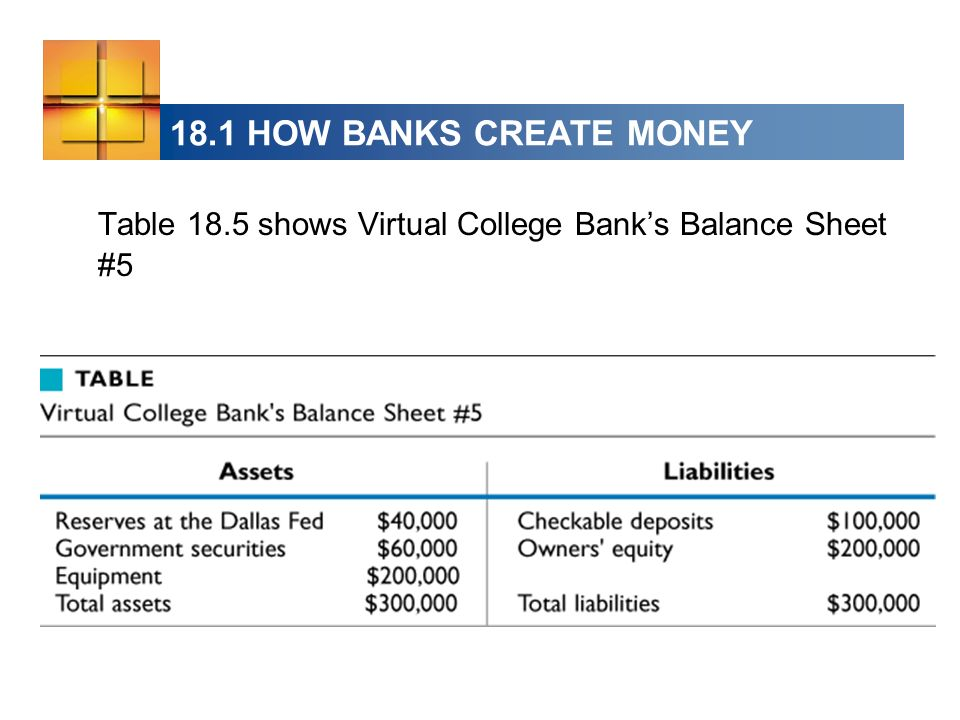 18.1 HOW BANKS CREATE MONEY Table 18.5 shows Virtual College Banks Balance Sheet #5