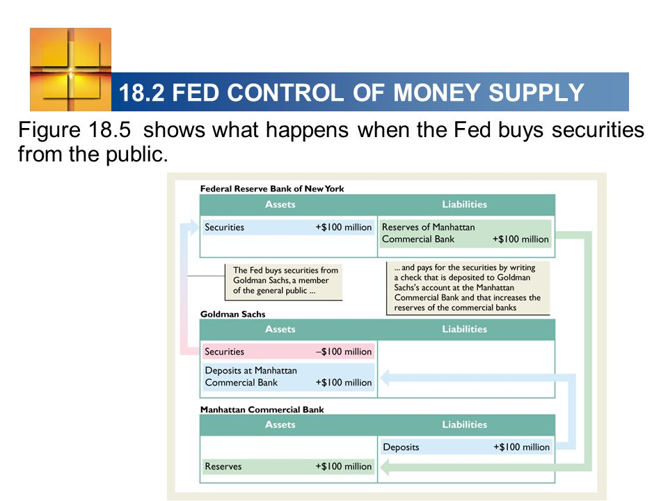 18.2 FED CONTROL OF MONEY SUPPLY Figure 18.5 shows what happens when the Fed buys securities from the public.