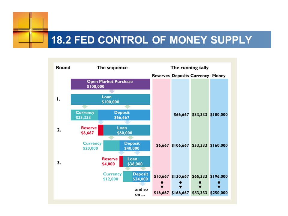 18.2 FED CONTROL OF MONEY SUPPLY